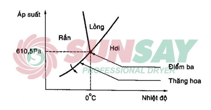 Biểu đồ ba trạng thái của nước trong máy sấy thăng hoa